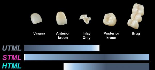 indicaties-materiaal